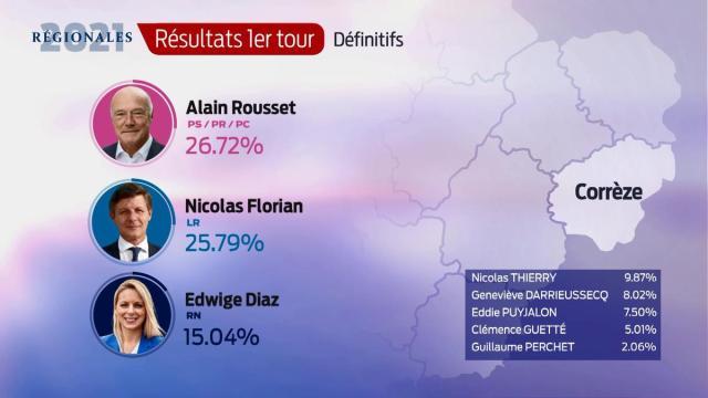 Les résultats définitifs en Corrèze