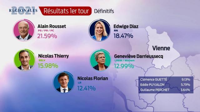 Les résultats définitifs dans la Vienne
