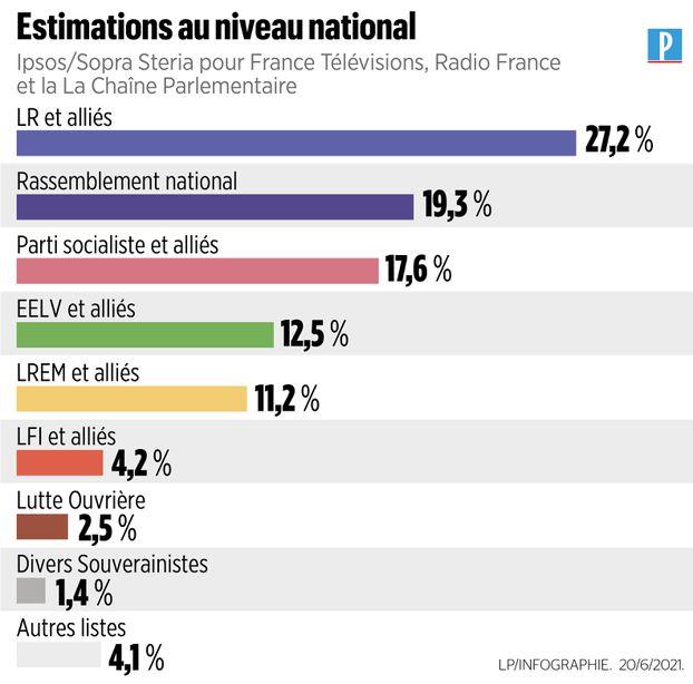 Régionales : les listes de la majorité largement battues, douche froide dans le camp Macron