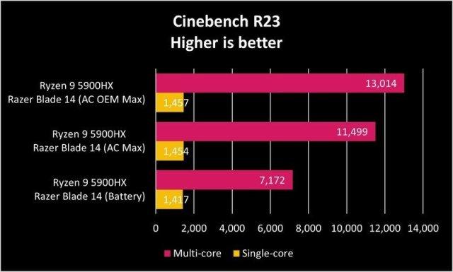 Razer Blade 14 Ciner23 Graph