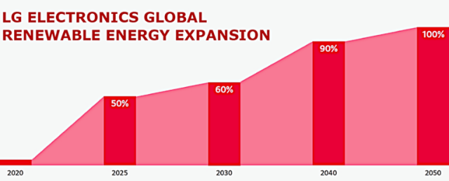 lg-renewable-energy-graph-01-768x310.png