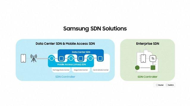 Samsung SDN Solutions