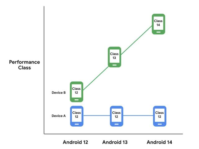 Android performance classes