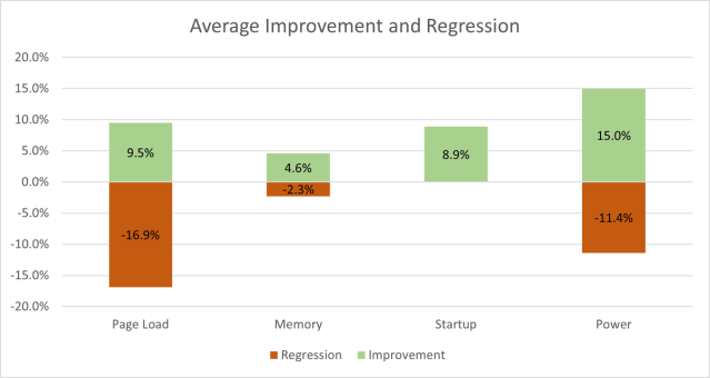 ms-edge-super-duper-improvement-and-regression.png