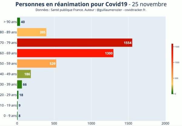 Personnes en réanimation en France au 25 novembre selon les tranches d'âge