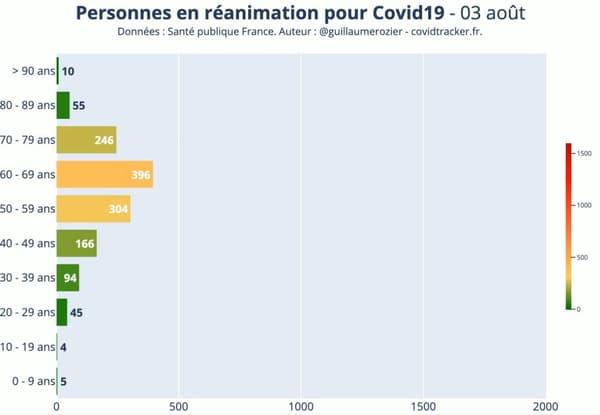 Personnes en réanimation en France au 3 août selon les tranches d'âge