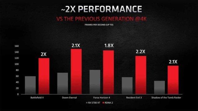AMD RDNA 2 performance