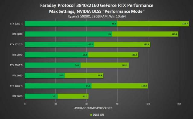 Faraday Protocol en 4K avec DLSS, performances