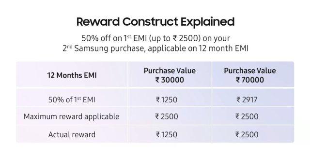 Samsung Home Loyalty Program EMI