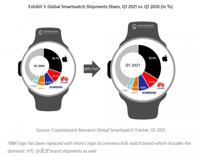 Samsung ranks third in global smartwatch market for Q2 2021, India is fastest-growing smartwatch market