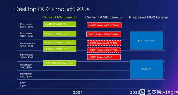GPU DG2, Intel vise deux segments du marché des cartes graphiques gaming