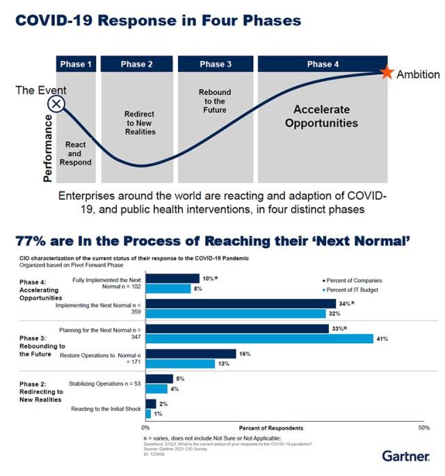 tech-budgets-2022-gartner-covid-response.jpg
