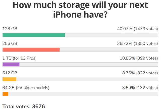 Weekly poll results: iPhone 13 Pro Max leads the new Apple charge
