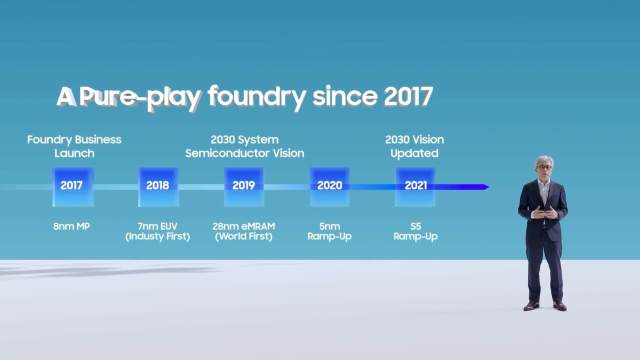 Samsung Foundry Process Technolog Roadmap 2021