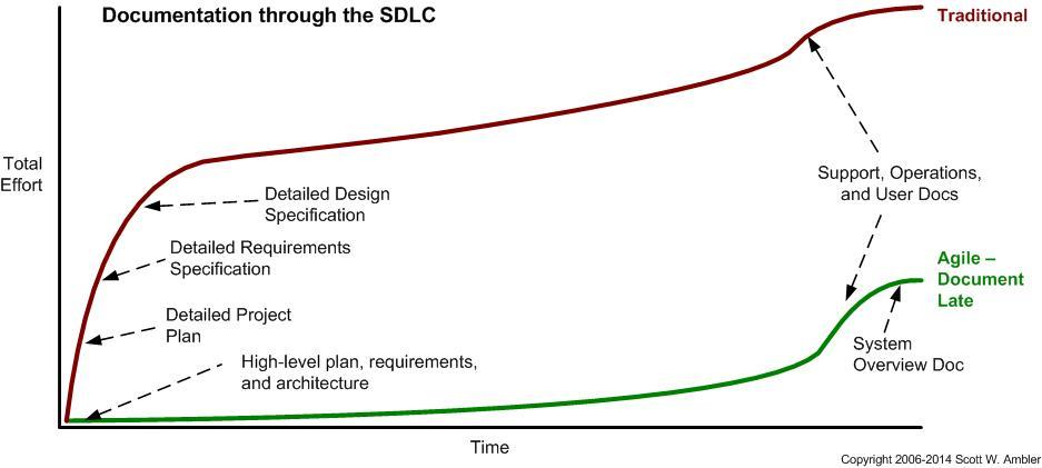 sdlc graph