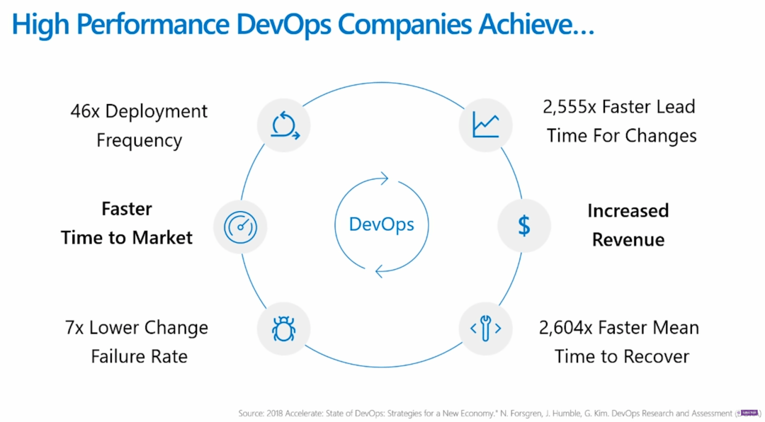 value of dev ops
