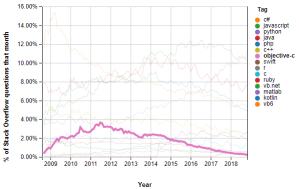 Objective-C trend