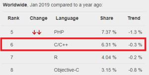 c++ pypl