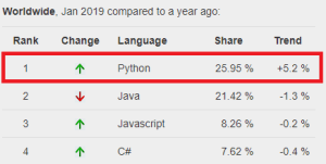 python pypl