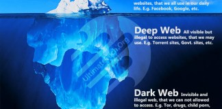 What is Clear Web, Deep Web and Dark Web?