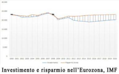 Fonte: http://www.theslash.eu/il-saving-glut-e-la-stagnazione-secolare/