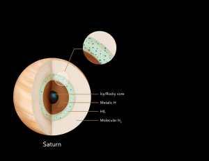 L'interno di Saturno con strato insolubile di elio stabile. (credits:Credits: Yi Zheng, HEMI/MICA Extreme Arts Program