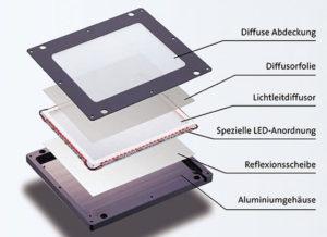 OLED-Leuchtdioden liefern unerreichte Bildqualität, haben aber auch Nachteile. Foto: channelpartner.de