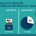 HD+ Nutzer liebäugeln auffallend oft mit der Anschaffung von 4K-TVs