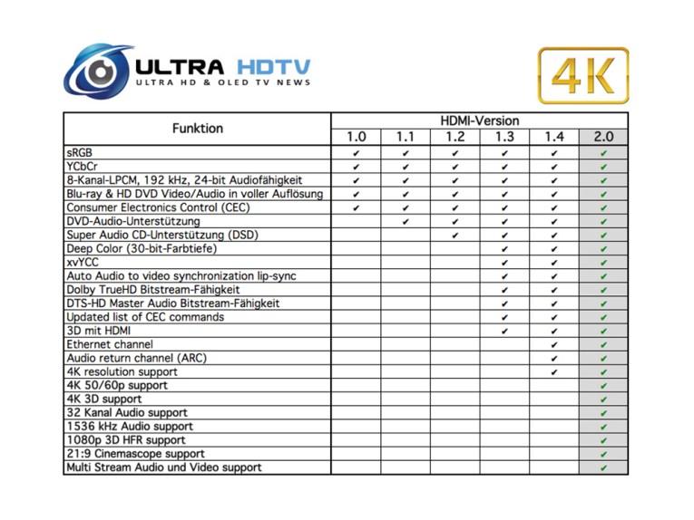 HDMI Standards