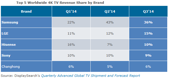 displaysearch_q3_2014_uhd_tv_4k_revenue_share