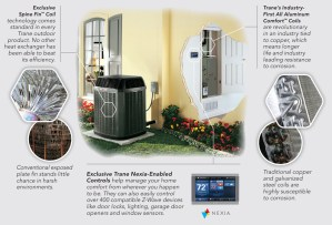 A CLOSER LOOK INSIDE A TRANE AIR CONDITIONER Ultra Air sells, installs and services Trane XV20i True Comfort Air Conditioners