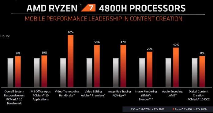 AMD Ryzen 7 4800H gaming results