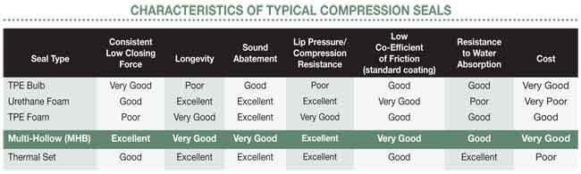 characteristics of typical compression seals