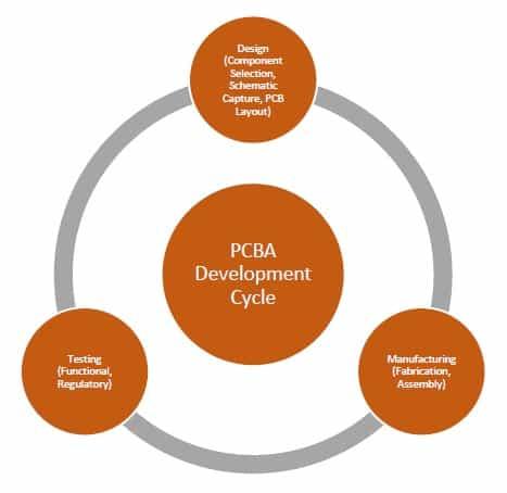 PCBA Dev