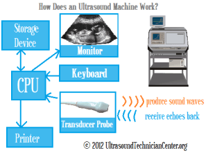 How Does an Ultrasound Machine Work? • Ultrasound Technician