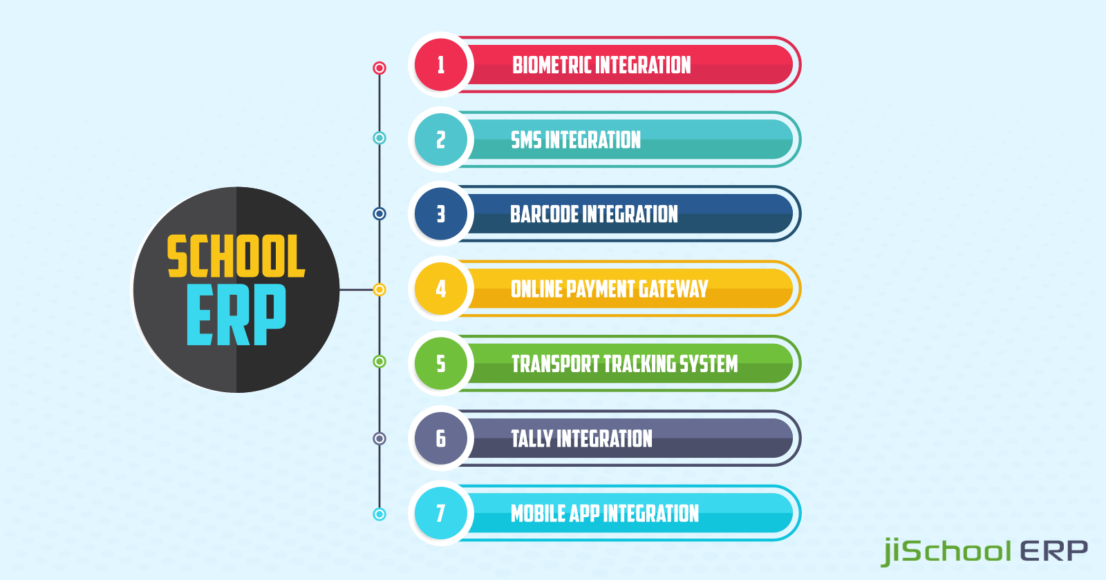 7 Advantages Of School ERP Software | Cloud-Based System