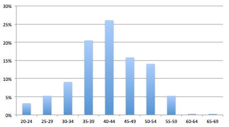 UTB-2014-RépartitionAges