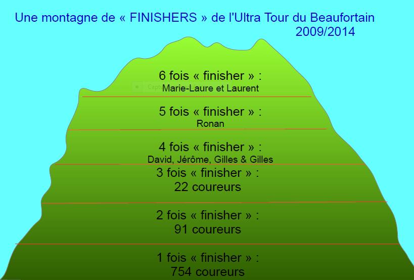 Une montagne de finishers