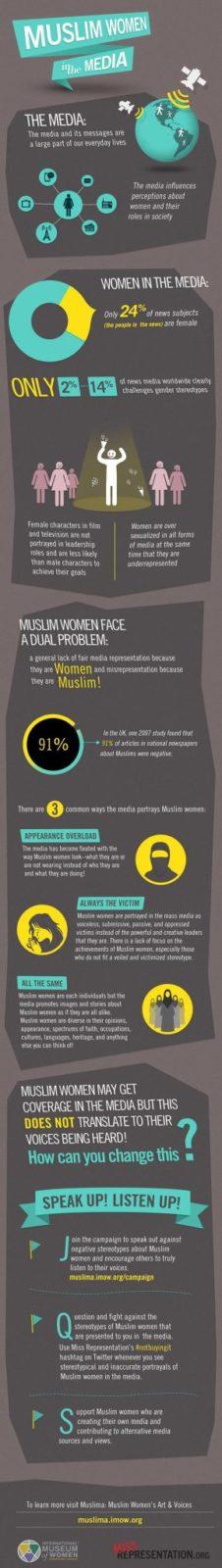 Muslim-women-in-the-Media