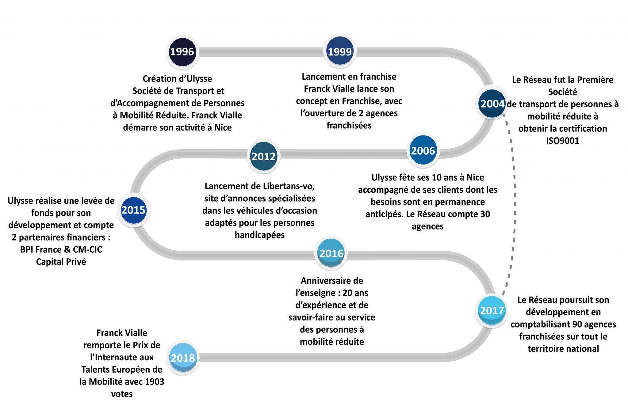 Historique Ulysse Franchise