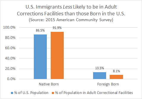 2015 American Community Survey Table: U.S. Immigrants are Less Likely to be in Adult Corrections Facilities than those born in the U.S.A.