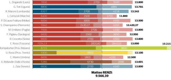 Catiuscia Marini guadagna più di Matteo Renzi, è l'inchiesta del Corriere