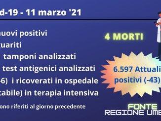 Si riducono gli attuali positivi, calo a Perugia, ma ancora morti