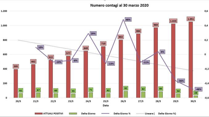 Coronavirus, in Umbria al 30 marzo solo 28 positivi in più, scende la curva