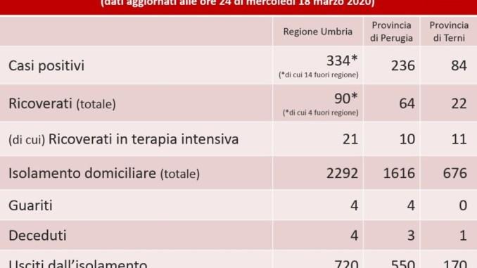 Crescono positivi coronavirus in Umbria, 334 il dato, più 87 in 24 ore