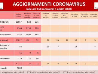 17 positivi in più al Covid-19, cresce guarigione clinica, stabili i decessi