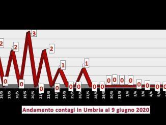 Tre nuovi contagi oggi in Umbria, a Terni, Foligno e Città di Castello