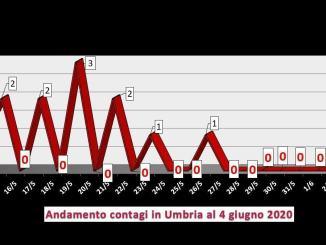 Coronavirus, in Umbria sempre più covid free, zero contagi il 4 giugno
