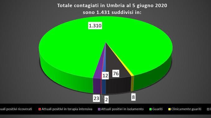 Covid-19, aumentano i guariti in Umbria, 37 gli attuali positivi