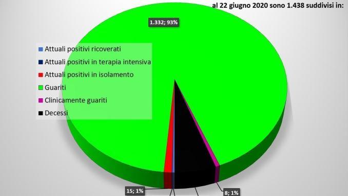 Coronavirus in Umbria, due nuovi guariti il 22 giugno, Foligno è covid free